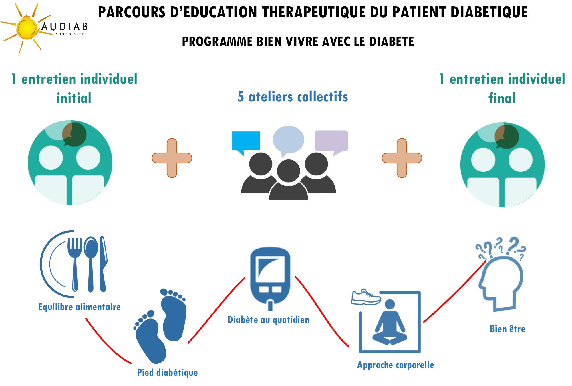 Parcours patient infographie